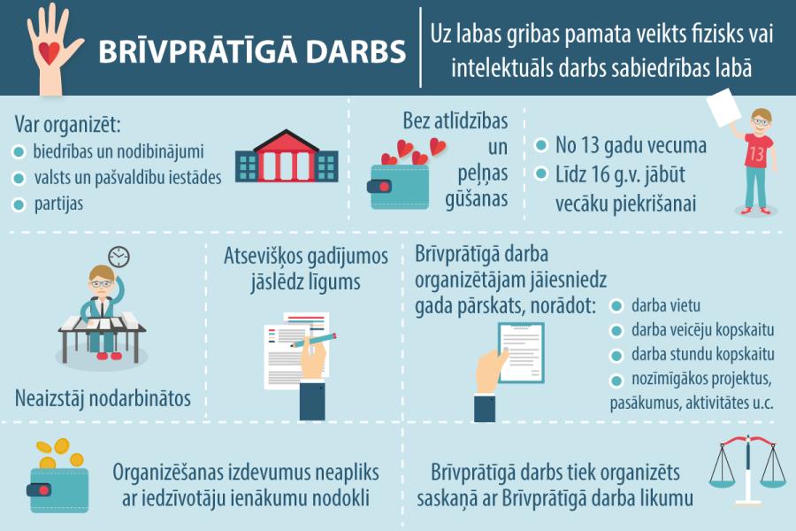 Brīvprātīgā darbam būs informācijas sistēma - LV portāls