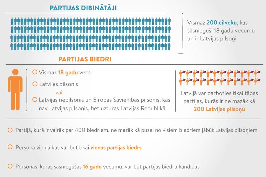 PARTIJAS_LVPORTALS.JPG